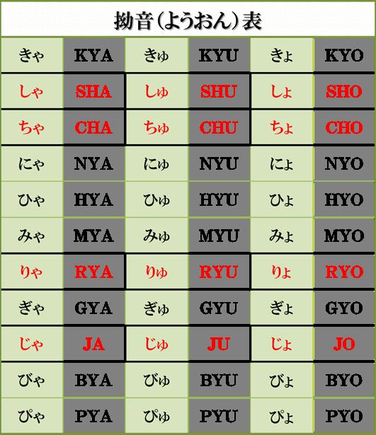 表 ヘボン 式 ローマ字